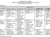DOWNLOAD KISI-KISI UJIAN NASIONAL SEKOLAH MENENGAH PERTAMA/MADRASAH TSANAWIYAH TAHUN PELAJARAN 2016/2017