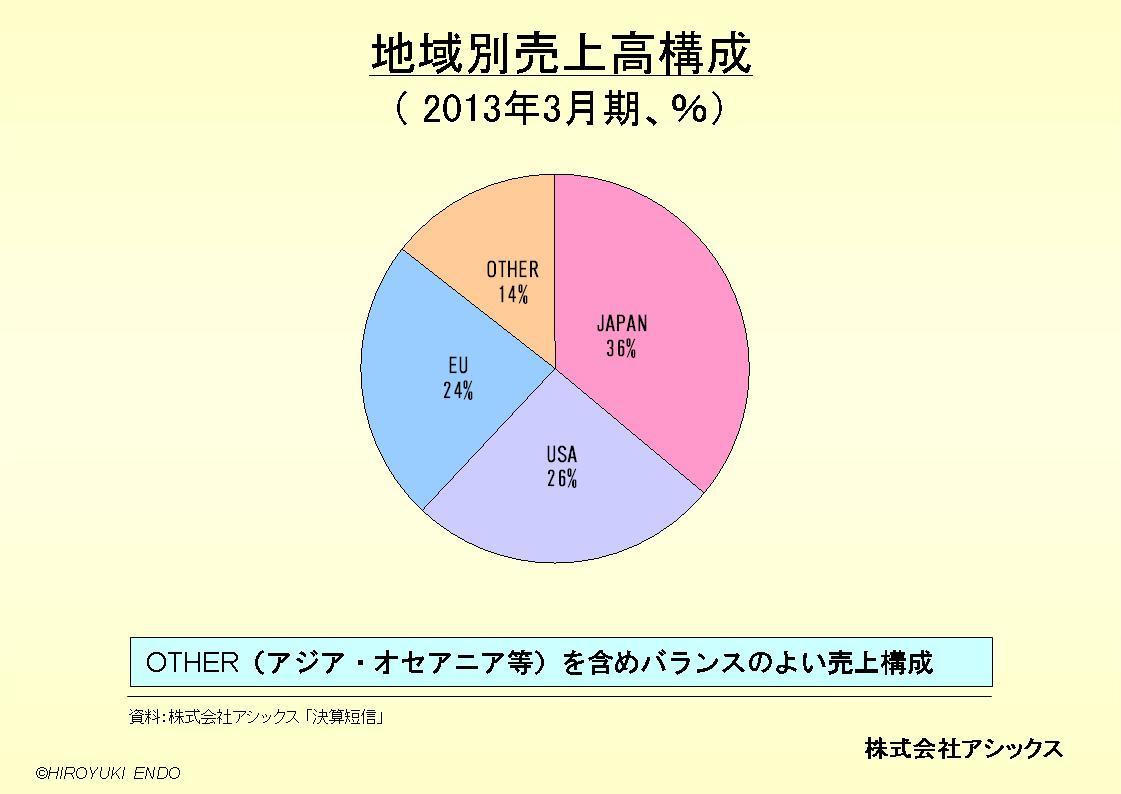 株式会社アシックスの地域別売上高構成