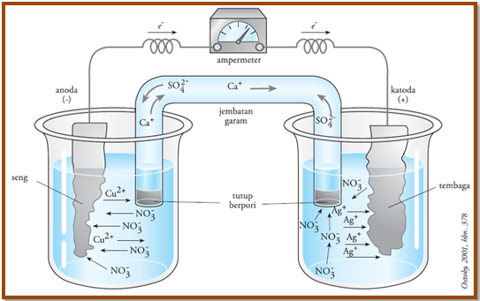Sel volta atau sel galvani konsep kimia kokim pada rangkaian sel volta aliran elektron dari logam seng menuju ion tembaga diukur oleh amperemeter ccuart Choice Image