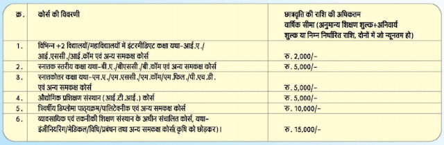 Bihar Scholarship Amount Form