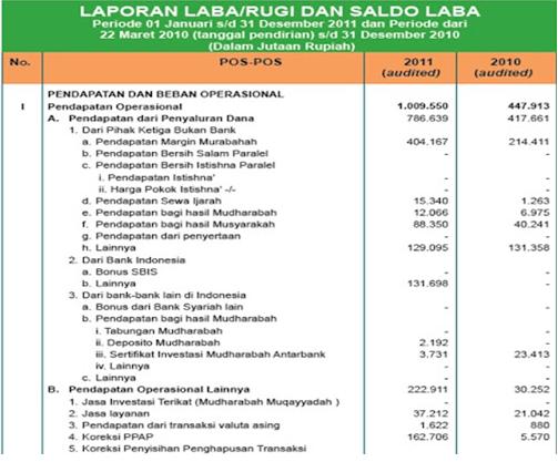 Contoh Laporan Keuangan Bank Konvensional Pdf Kumpulan Contoh Laporan