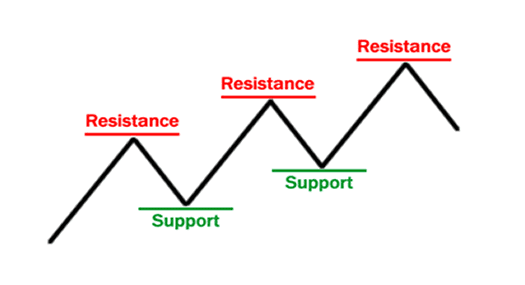 [Support & Resistance]