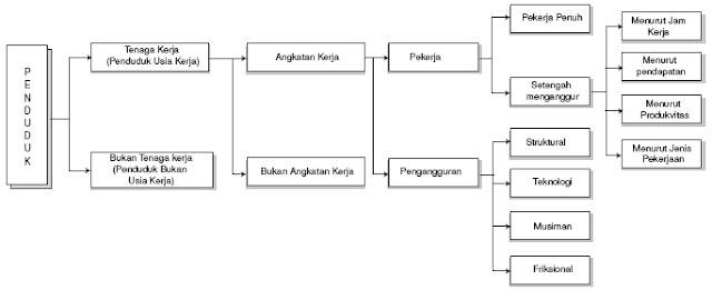 Hubungan Jumlah Penduduk, Tenaga Kerja, Angkatan Kerja, dan Pengangguran
