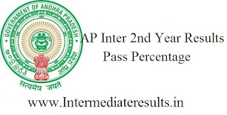 Ap Inter 2nd Year Results Pass Percentage