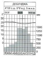 Климатограма на станция Дебунджа