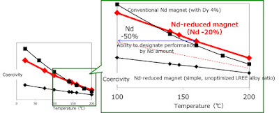 Neodymium Reduced Magnet Performance