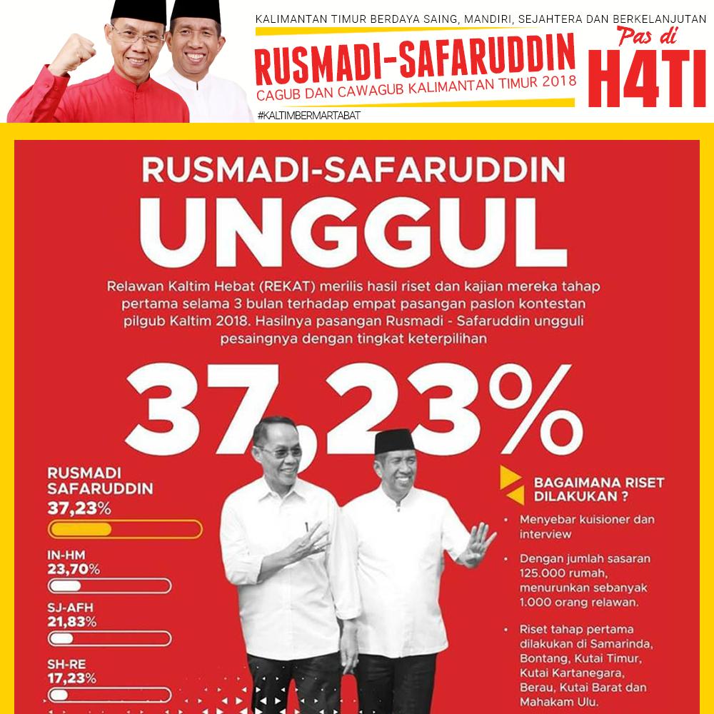 Rusmadi Sarifuddin Ungguli Survey Pilgub Yang Di Rilis Rekat