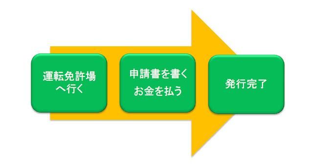how-to-international-driving-permit 国際運転免許証取得の流れ