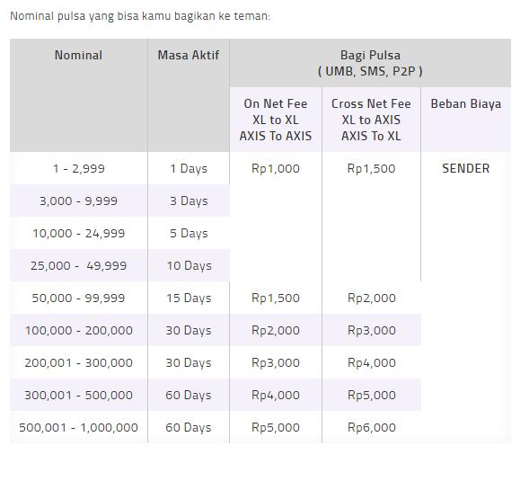 Biaya Transfer Bagi Pulsa XL Komplit