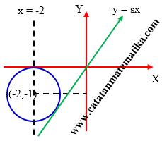 Pembahasan Matematika IPA SIMAK UI 2018