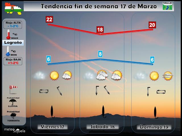 Previsión del tiempo en el valle y Logroño, por josecalvo,meteosojuela