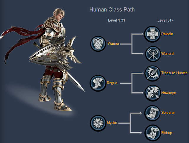 Race Human Lineage 2 Revolution Indonesia