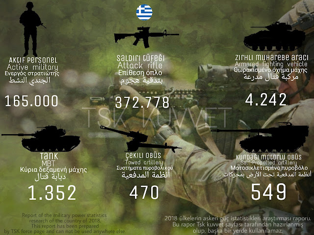 Greek military power