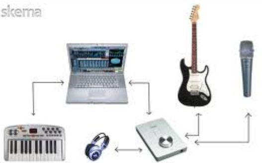 Alat Perlengkapan untuk Membuat Home Recording