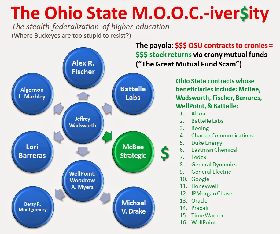 The Ohio State Moociversity