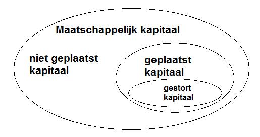 schema Aandelenkapitaal