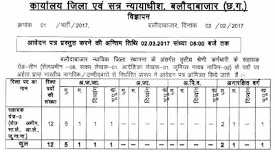 छत्तीसगढ़ उच्च न्यायालय Chhattisgarh High Court Recruitment 2017 highcourt.cg.gov.in Apply Now