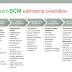 Prinsip Dasar Penerapan Green SCM (Logistik)