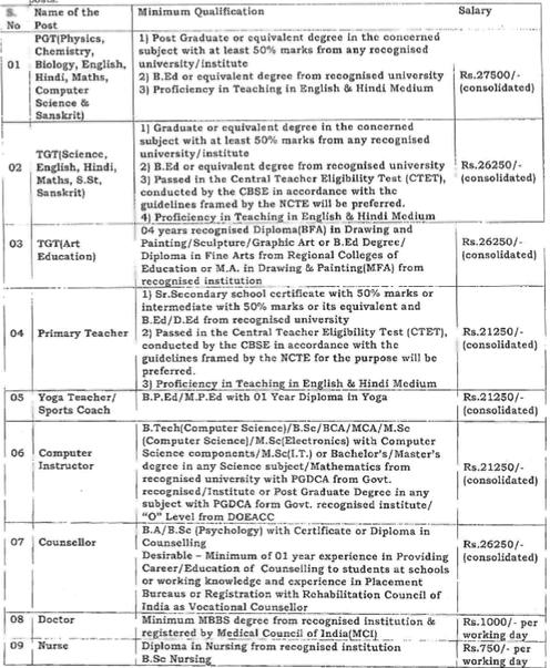 Kendriya vidyalaya, Yavatmal Recruitment 2016