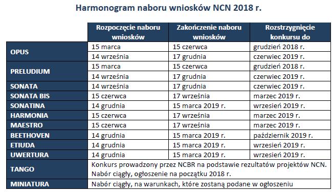 Harmonogram naboru wniosków w NCN w 2018 r.