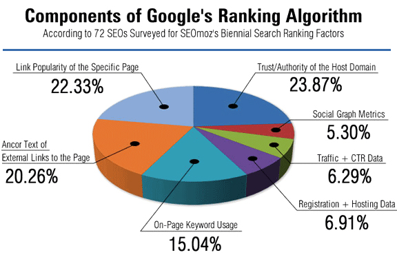 SEO Hacks: Googles Ranking Algorithm