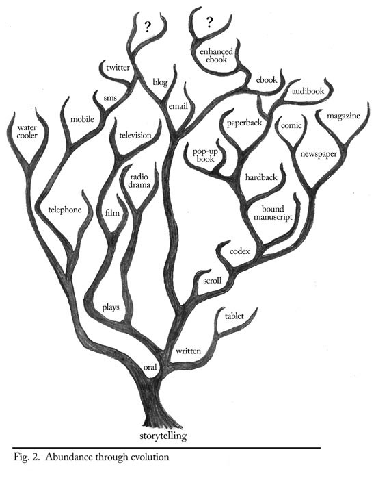 The Genealogical World Of Phylogenetic Networks August 2012