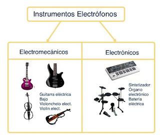 http://www.mariajesusmusica.com/inicio/instrumentos-aerfonos-cordfonos-idifonos-membranfonos-y-electrfonos-vdeos-con-thinglink