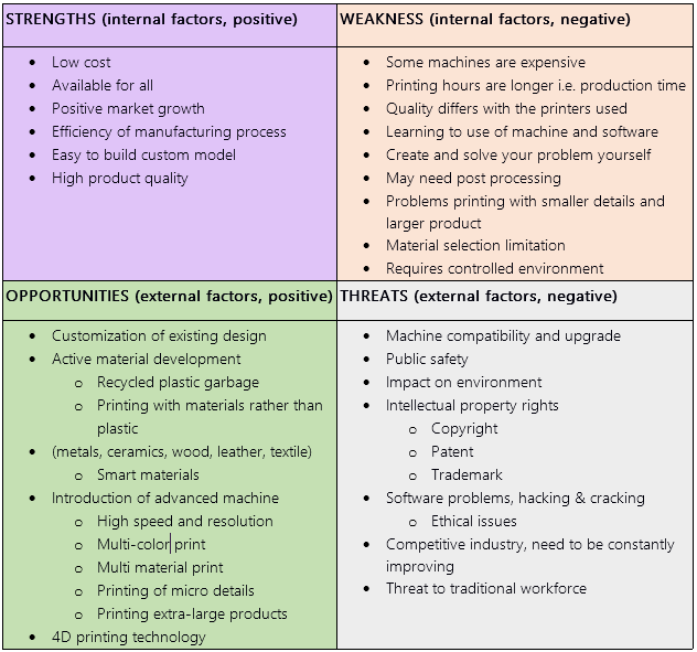 SWOT analysis of 3D printing