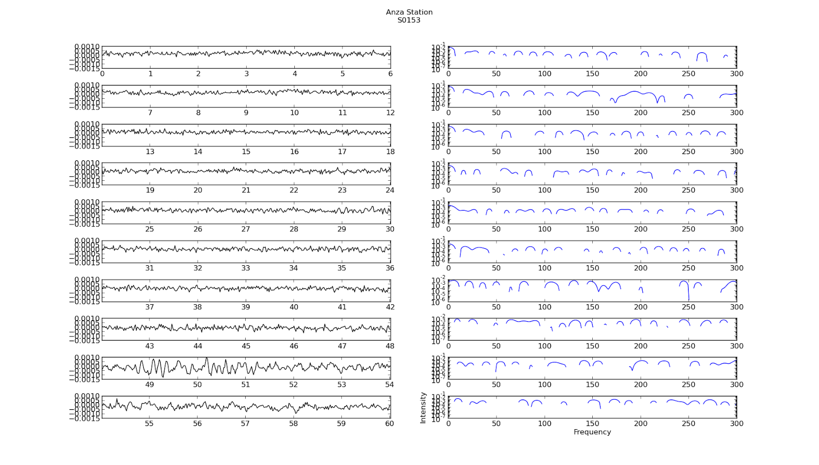 Applying Machine Learning to identify Earthquake Patterns: June 2013