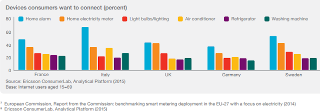 """internet of things usage and predictions in western europe"""""""