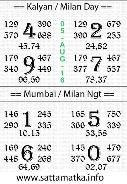 Today Satta Matka Number [05-August]