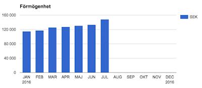 Månadsrapport juli 2016