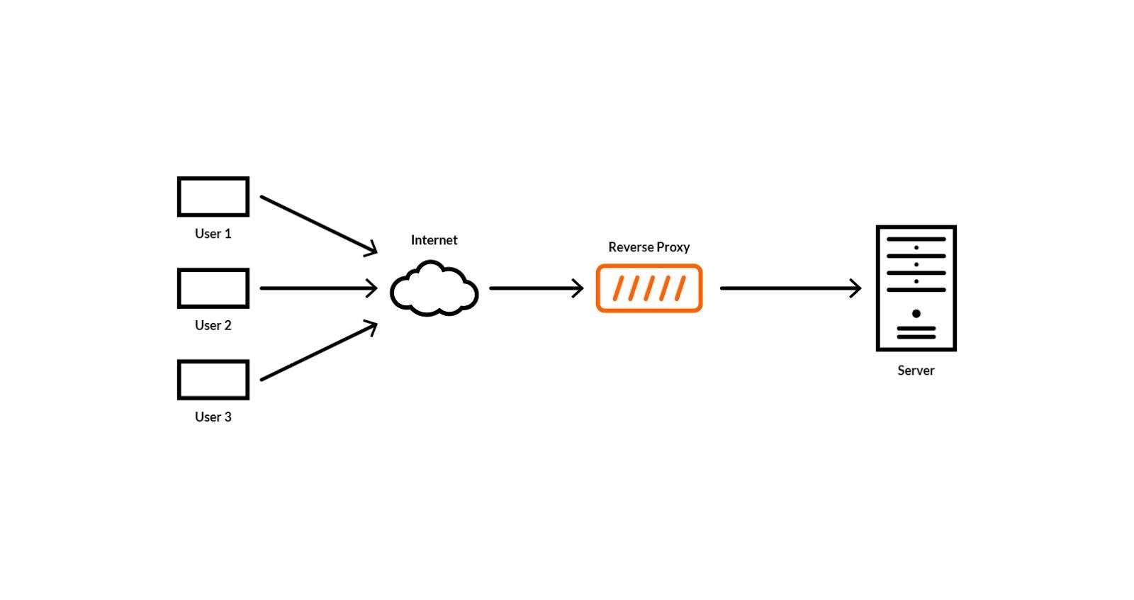 Bảo mật Java Web Application thông qua Apache HTTP Server như là Reverse-Proxy