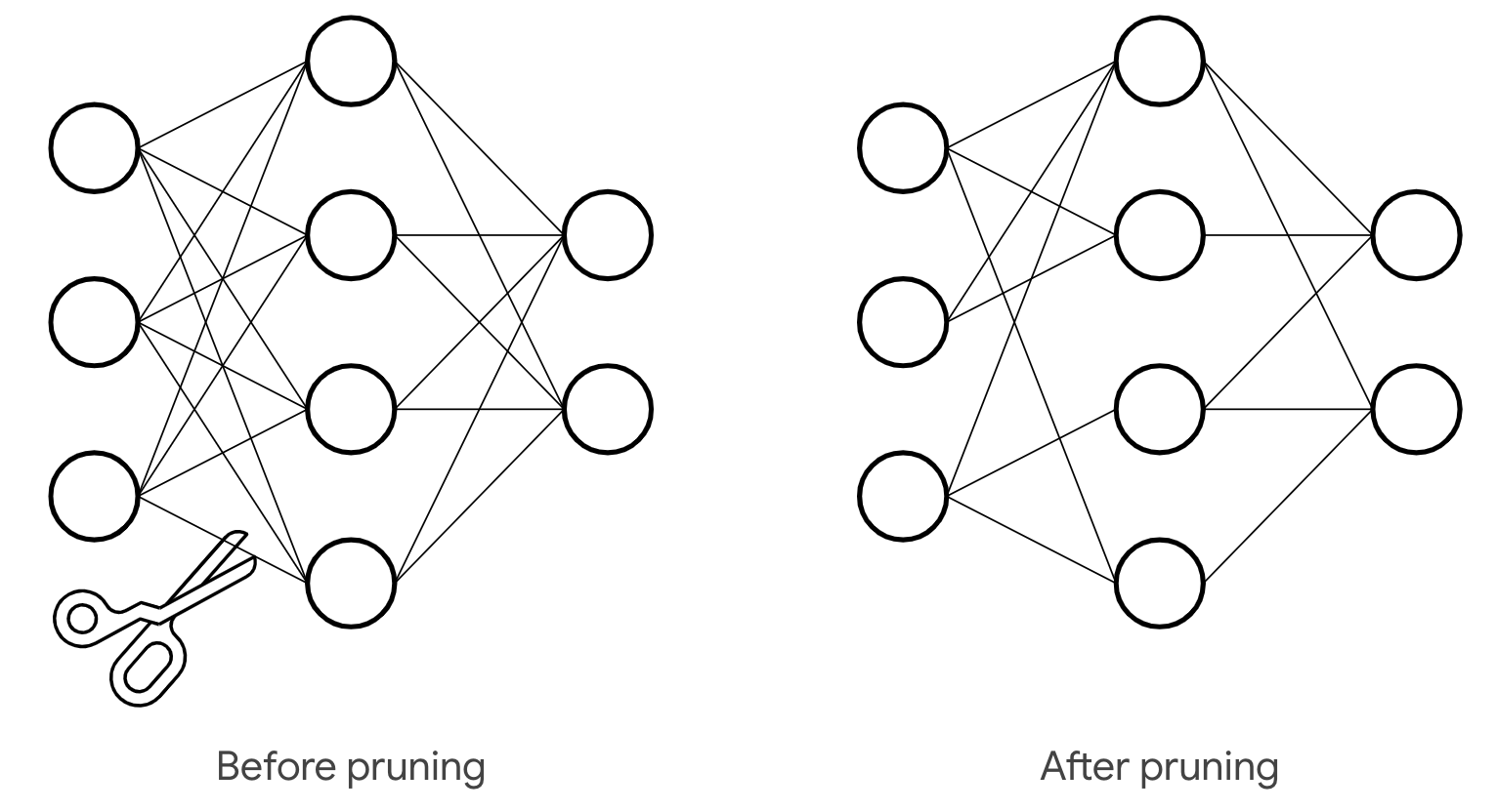 neural network layers before and after pruning
