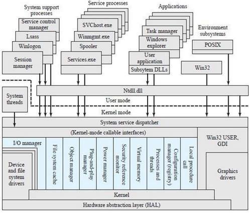Sistem Operasi Arsitektur Dasar Windows Vista, Windows 7, 8
