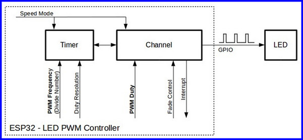BugWorkShop - 甲蟲工作室: DIY - ESP32:ESP32 LEDC 控制API 函數(五十六)