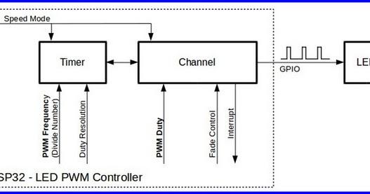 BugWorkShop - 甲蟲工作室: DIY - ESP32:ESP32 LEDC 控制API