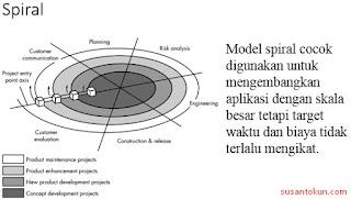 Model Spiral Rekayasa Perangkat Lunak