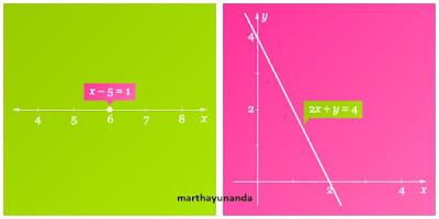 langkah menggambar grafik persamaan linear