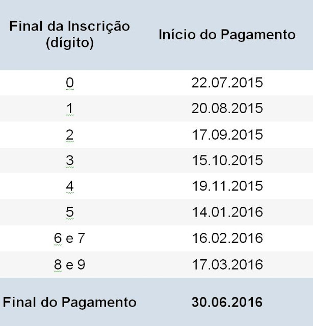 CRONOGRAMA DE PAGAMENTO DO ABONO SALARIAL E RENDIMENTOS DO PASEP - EXERCÍCIO 2015/2016