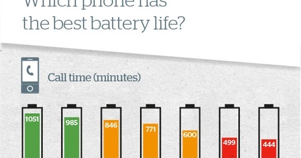 Image Result For What Smartphone Has The Best Battery Life