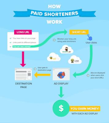 how url shortener work