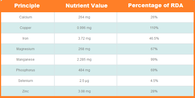 Minerals Present - Nutritional Value of Almonds, Badam