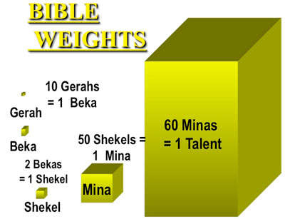 Basic Weight & Measurements of the Bible! Part 1