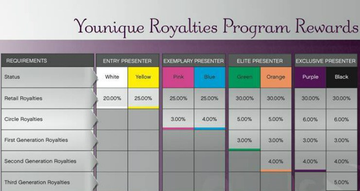 younique compensation plan - Understanding younique