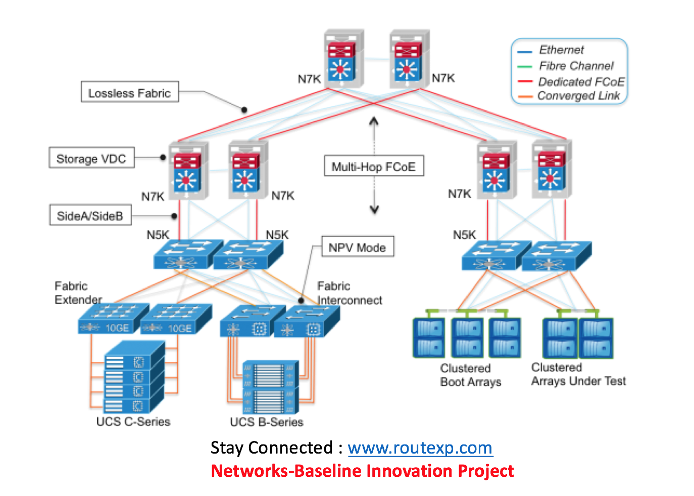cisco ucs diagram auto rod controls 3720 wiring datacenter cli command reference for nexus 7000