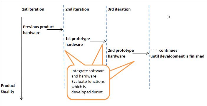 testing embedded software