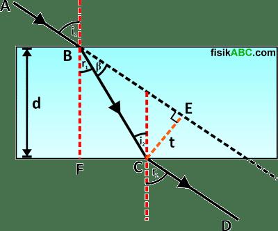 cara menentukan rumus pergeseran sinar pada pembiasan cahaya di kaca plan paralel