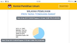Prabowo Masih Unggul di NTB