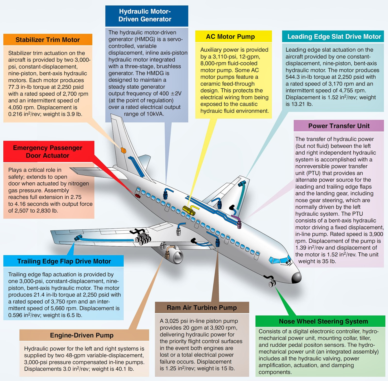 Large Aircraft Hydraulic Systems